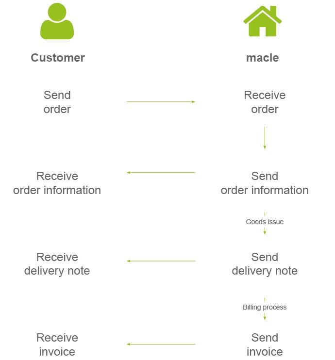 EDI_ordering_process_by_macle_order_servers_storage_network_hardware